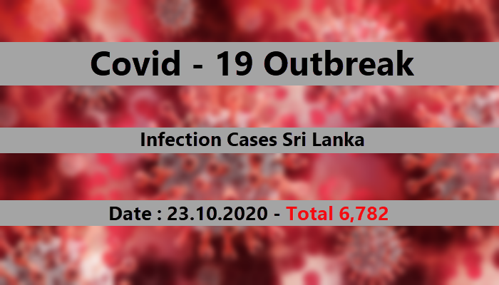 Number of corona infections in Sri Lanka rises to 6782
